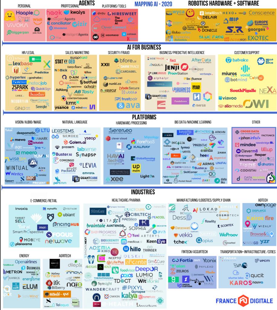Cartographie des 453 startups de l'IA en France